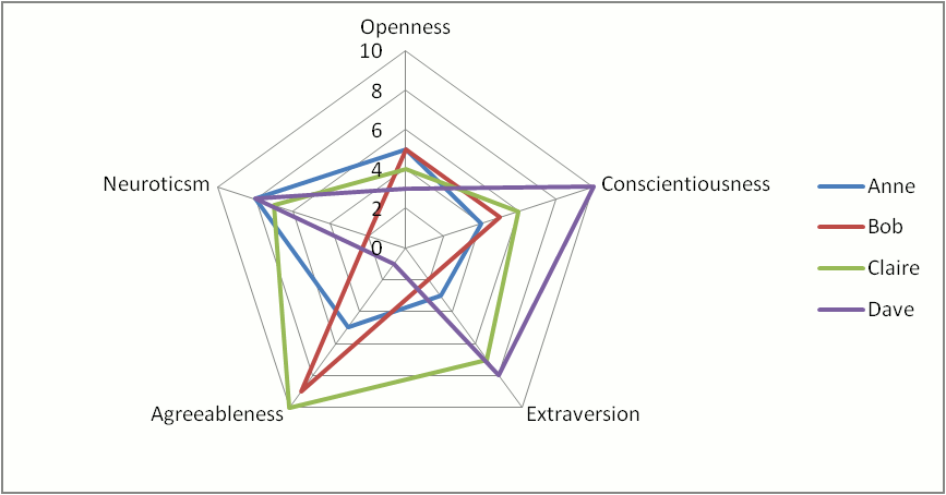personality graph1