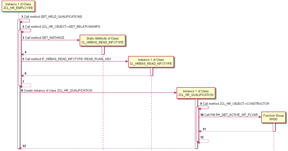 Auto generating uml diagrams from abap code sap blogs httpwomblingwp contentuploads ccuart Choice Image