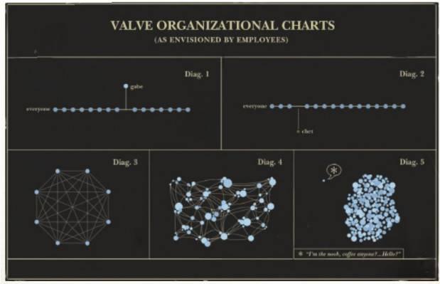 valve_org_chart