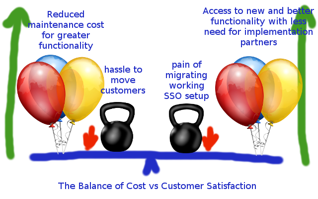 balance of cost to SAP vs benefit to customer, for once, both sides of the scale seem to be wanting to go up!